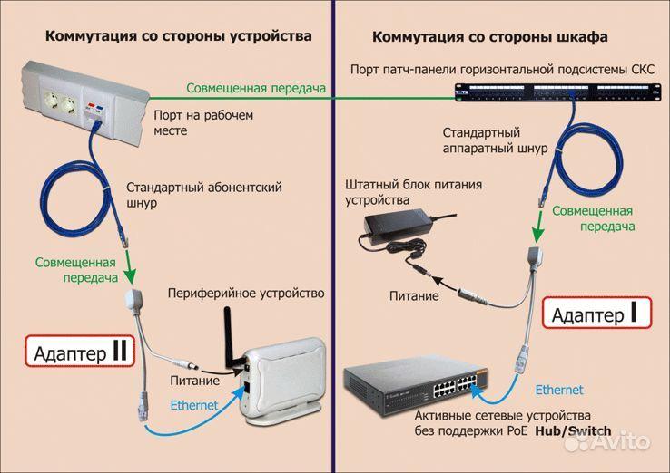 Сема построения POE сети. купить Адаптер PoE DWL-P200 D-LINK. купить Адапт